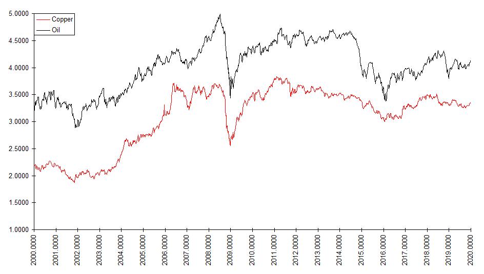 Copper & Oil, Log Scaled