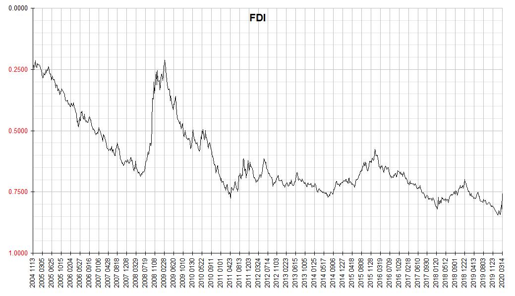 Finster Dollar Index