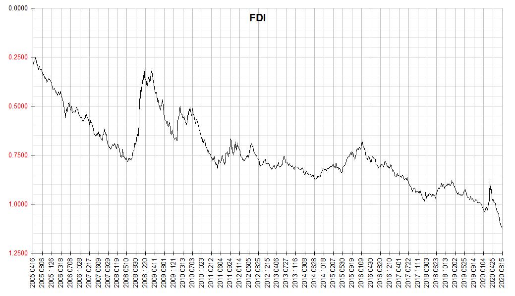 FDI 2020 0815
