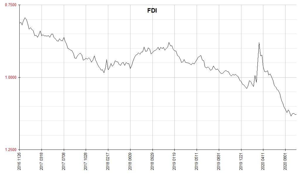 Financology Dollar Index 2020 0919