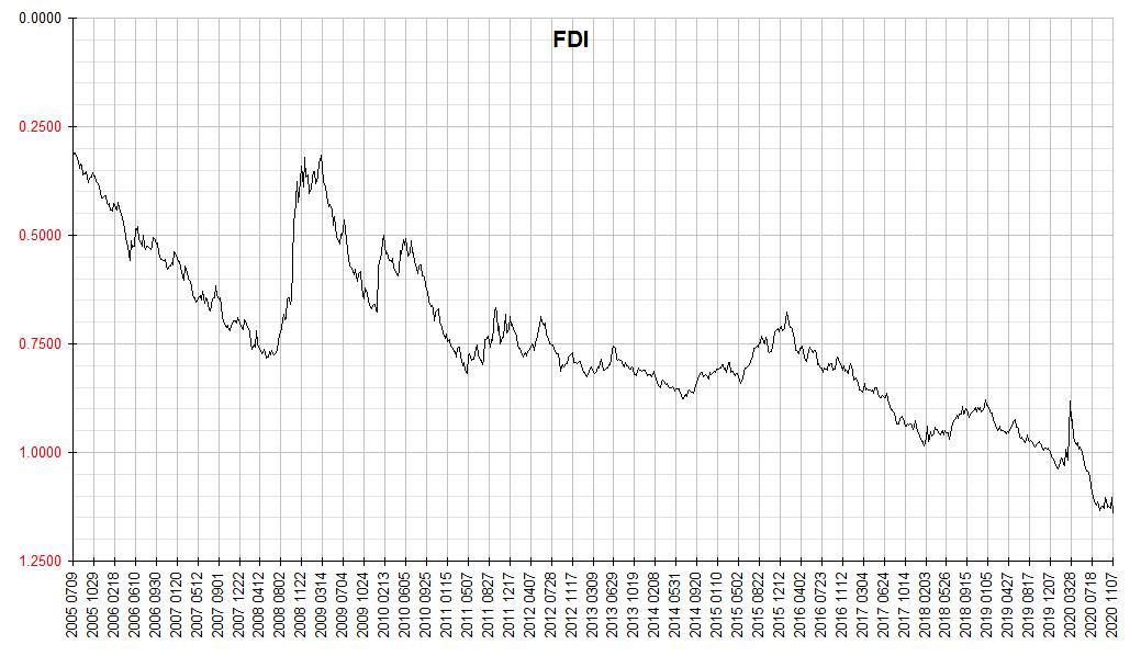 Financology Dollar Index 2020 1107