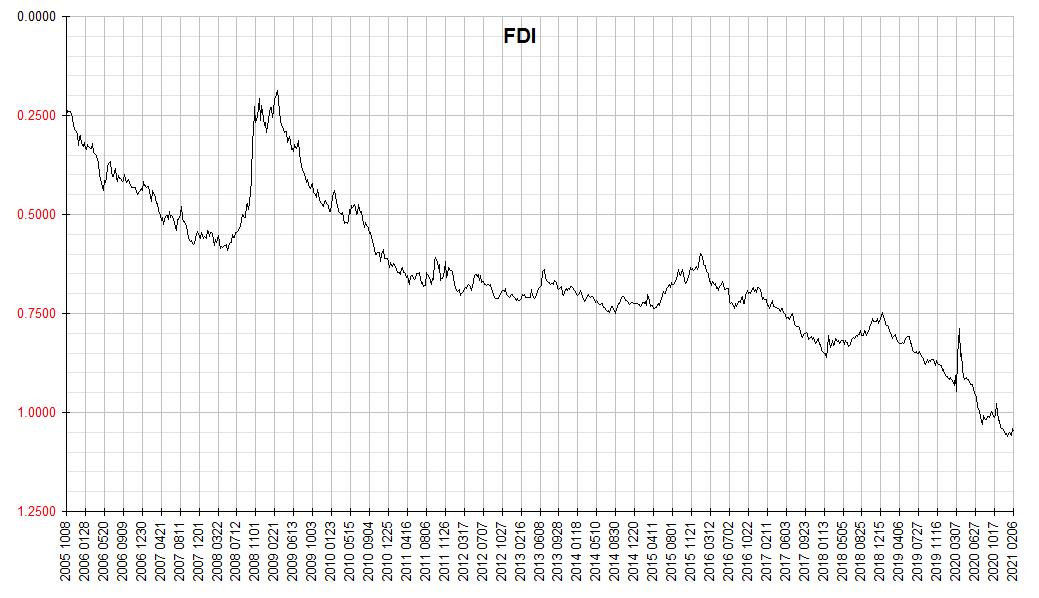 Financology Dollar Index 2021 0206