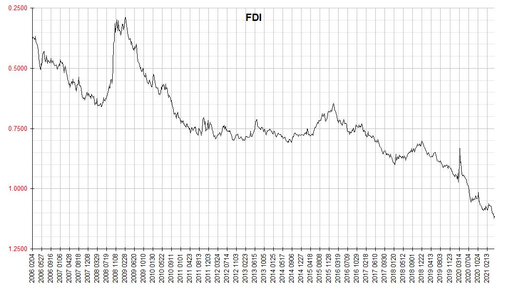 Financology Dollar Index